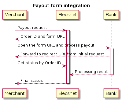 "@startuml title: Payout form integration skinparam ParticipantPadding 90 Merchant -> ""Elecsnet"": Payout request activate ""Elecsnet"" ""Elecsnet"" --> Merchant: Order ID and form URL Merchant -> Bank: Open the form URL and process payout activate Bank Bank --> Merchant: Forward to redirect URL from initial request Merchant -> ""Elecsnet"": Get status by Order ID Bank --> ""Elecsnet"": Processing result deactivate Bank ""Elecsnet"" --> Merchant: Final status deactivate ""Elecsnet"" @enduml"